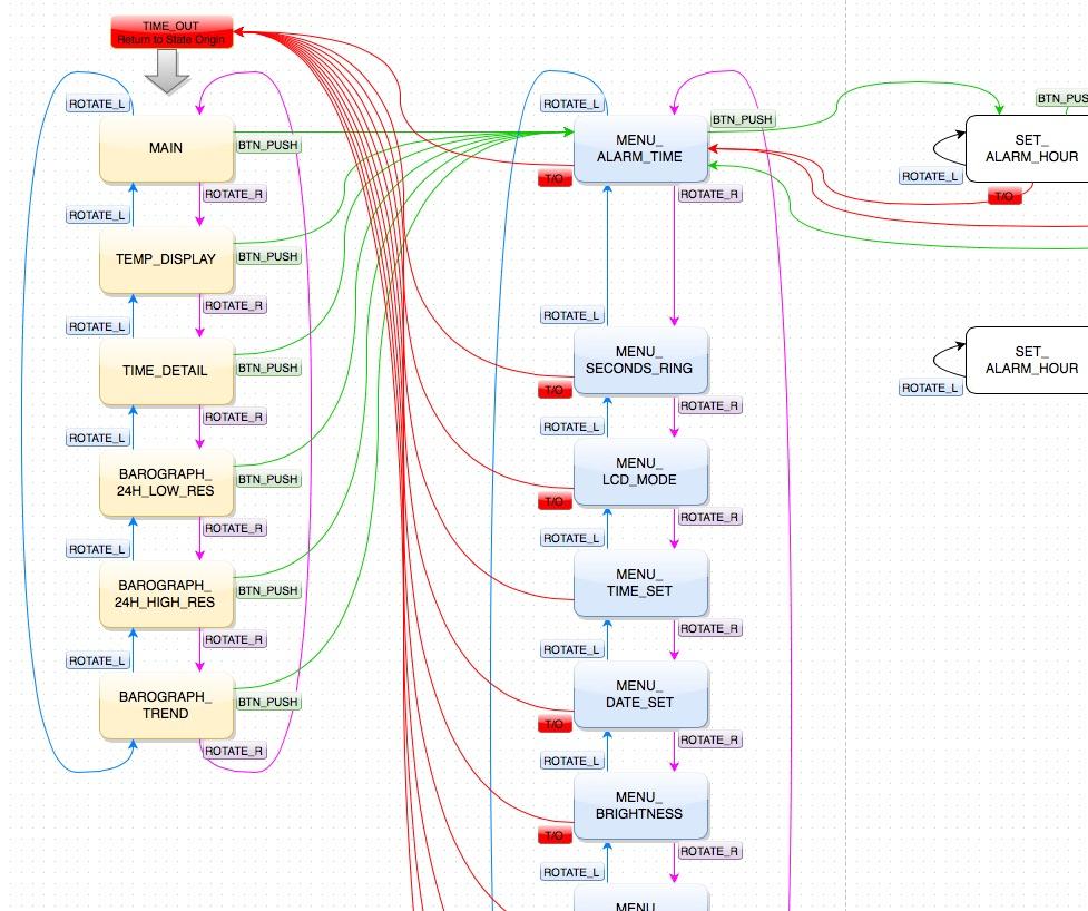 how to draw a finite state machine