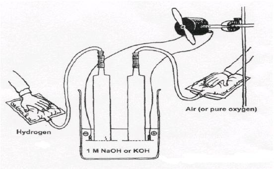 Waterstof brandstofcel maken