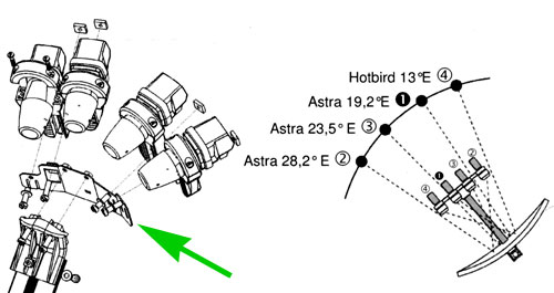 nummers van satellieten volgens diseqc norm